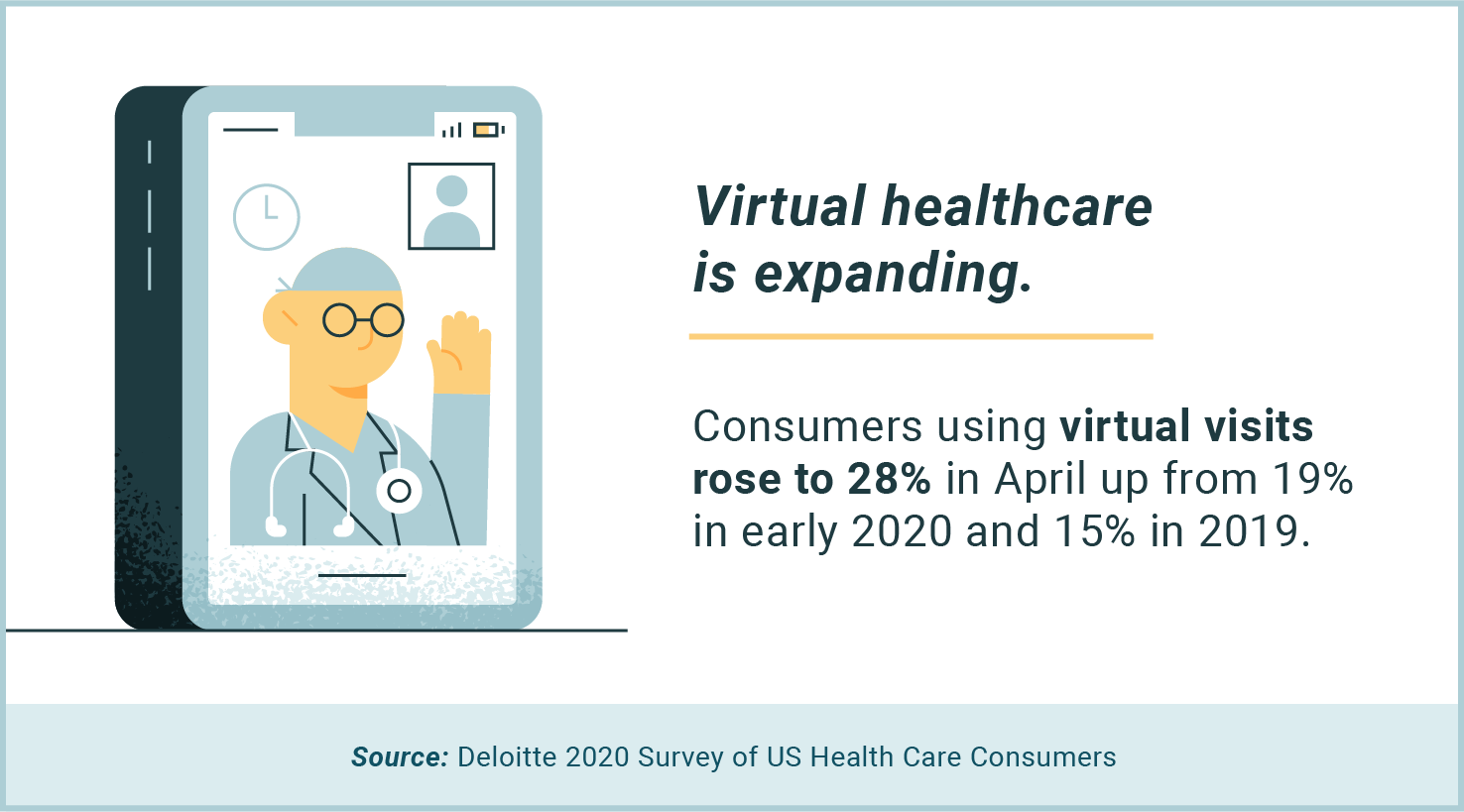virtual healthcare is expanding